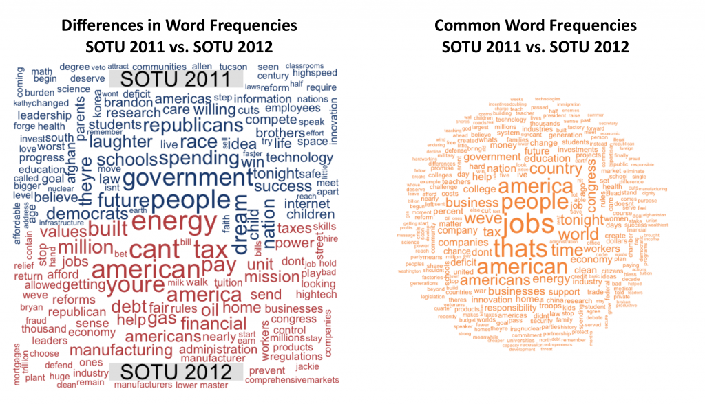 A wordcloud comparison of the 2011 and 2012 #SOTU