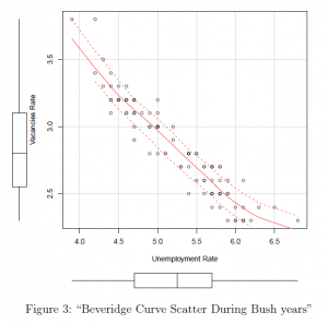Using R in Political Controversies: Unemployment Reduction Prowess Under Bush versus Obama Years