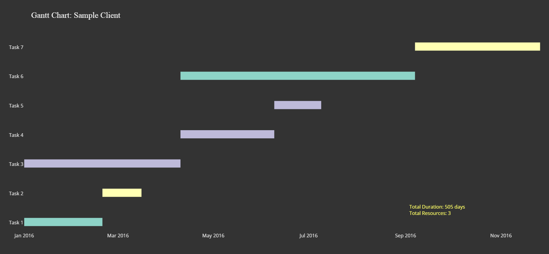 Gantt Charts In R Using Plotly R Bloggers
