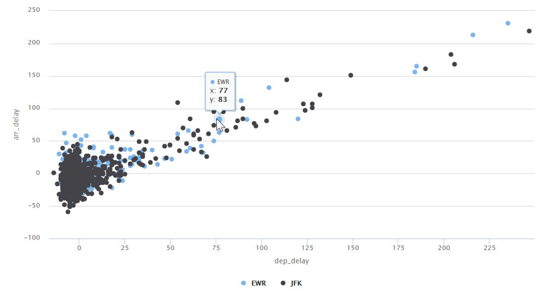 Creating Interactive Plots with R and Highcharts | R-bloggers