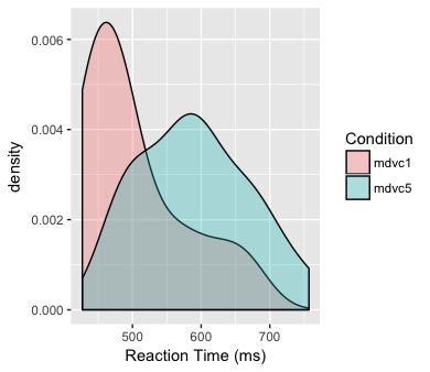 prepdat: Preparing Experimental Data for Statistical Analysis